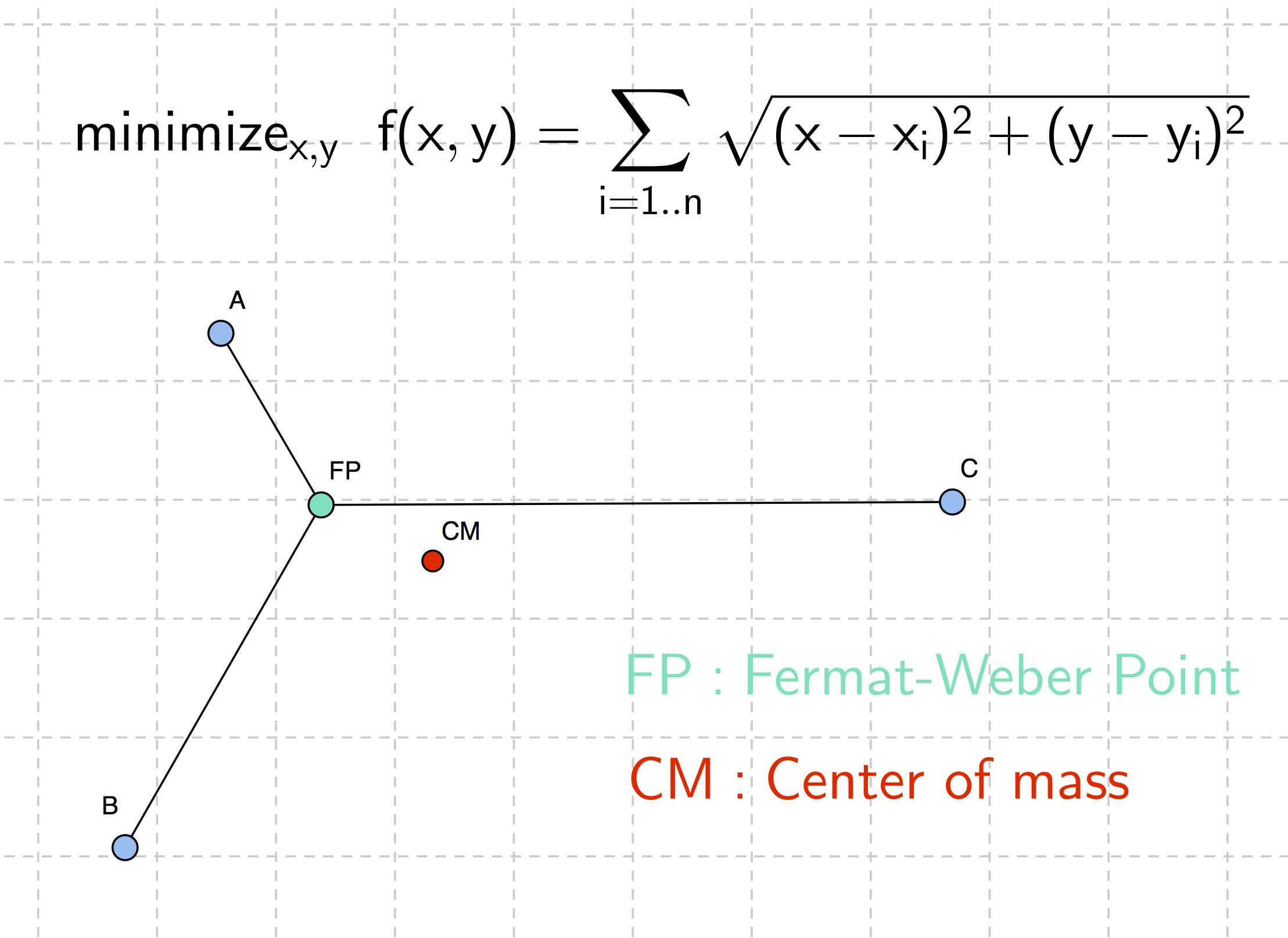 Berühmt Algebra 1 Punkt Steigung Form Arbeitsblatt Antworten Ideen ...